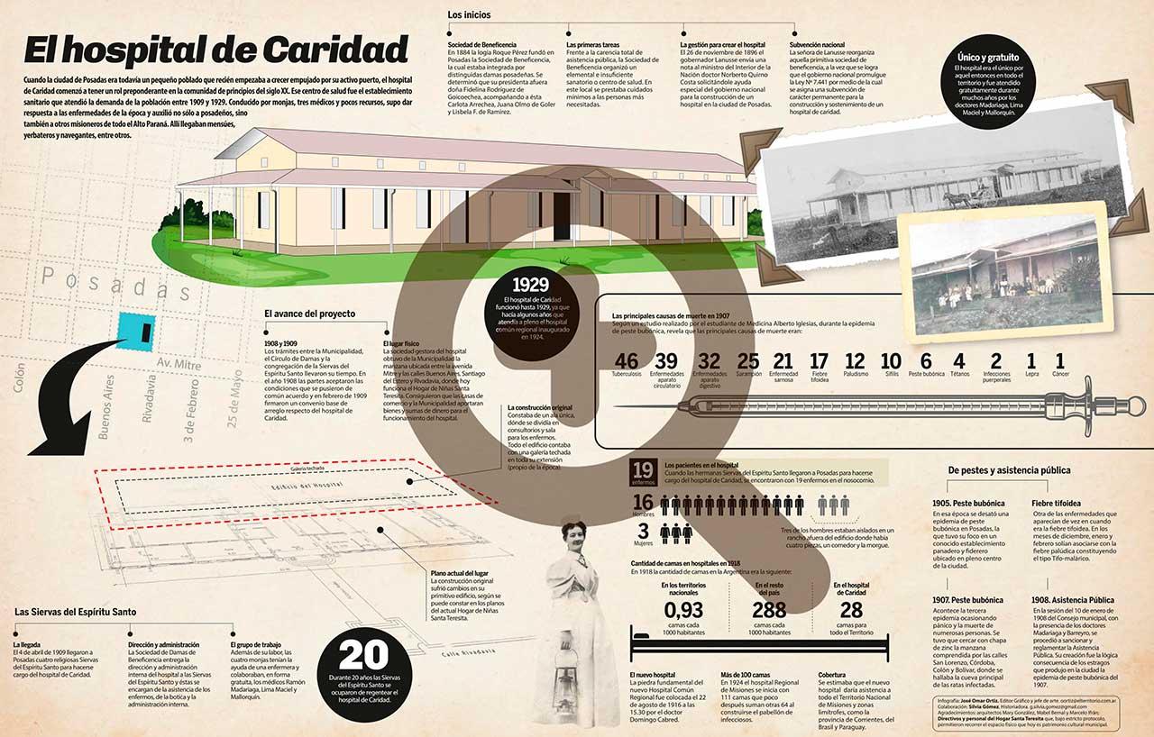 Infografía. El hospital de Caridad