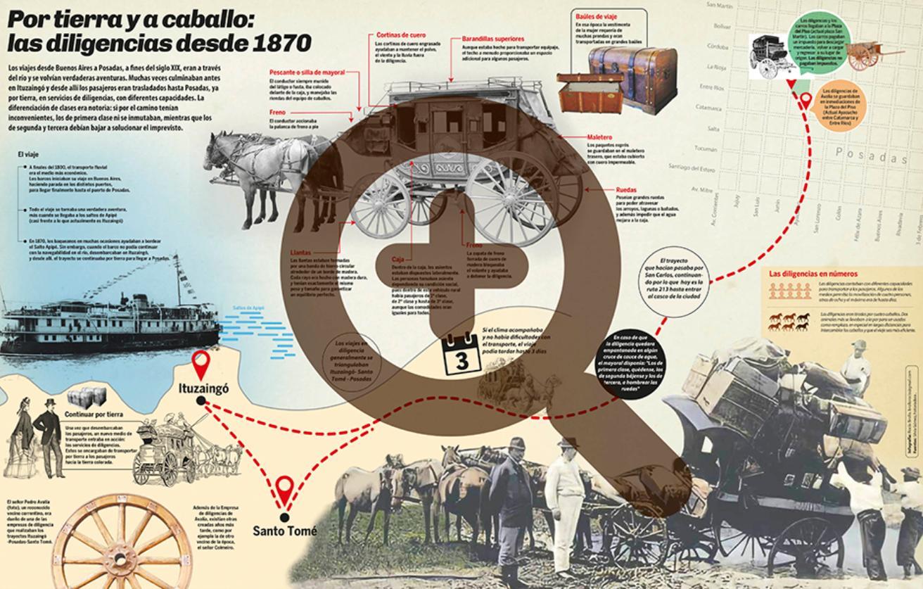 Infografía. Por tierra y a caballo: las diligencias desde 1870